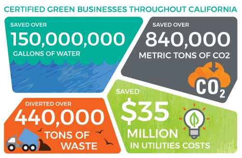 OOS green business certification infographic