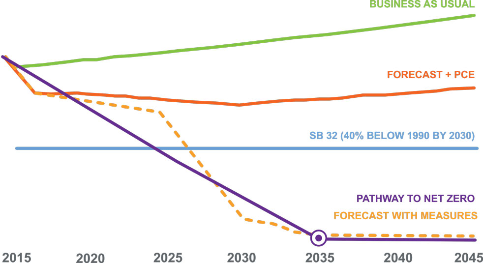 Chart showing path to carbon neutral San Mateo County