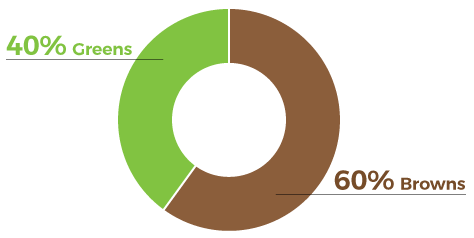 composting material chart: 40% greens and 60% browns